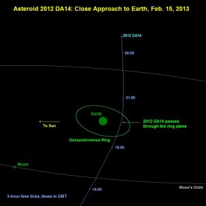 Path of asteriod 2012 DA14