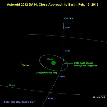 Asteroid 2012 DA14 Flys By